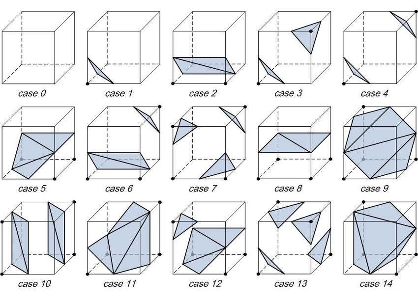 The 15 original configurations
